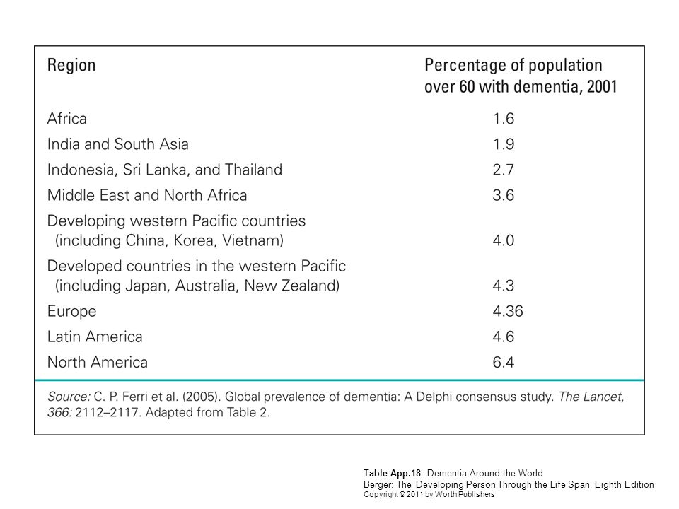 Table App.18 Dementia Around the World Berger: The Developing Person Through the Life Span, Eighth Edition Copyright © 2011 by Worth Publishers