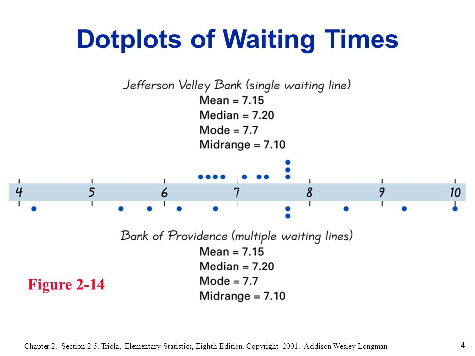 4 Chapter 2. Section 2-5. Triola, Elementary Statistics, Eighth Edition. Copyright 2001. Addison Wesley Longman Figure 2-14 Dotplots of Waiting Times