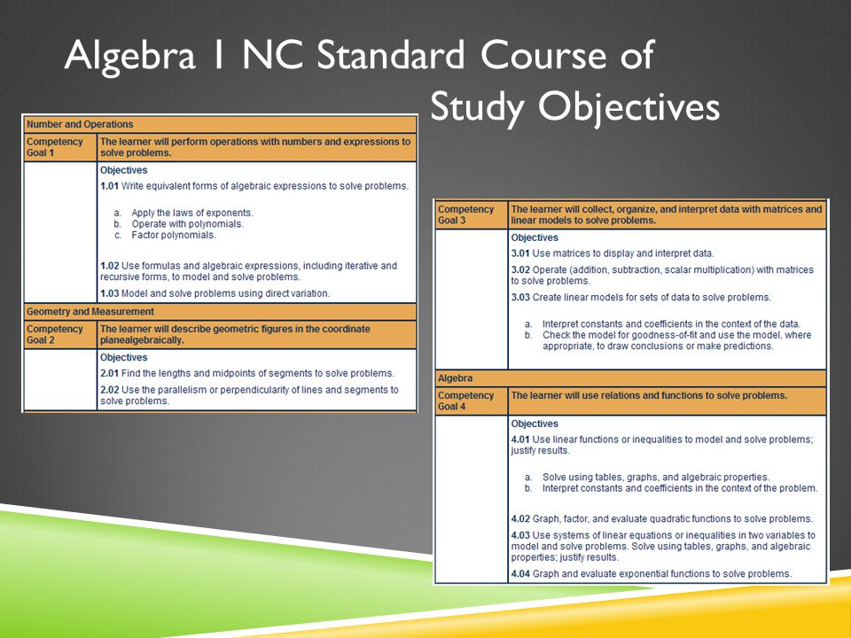 Algebra 1 NC Standard Course of Study Objectives