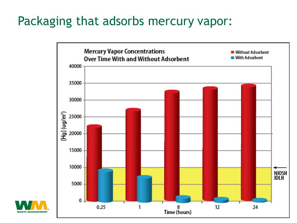 Packaging that adsorbs mercury vapor: