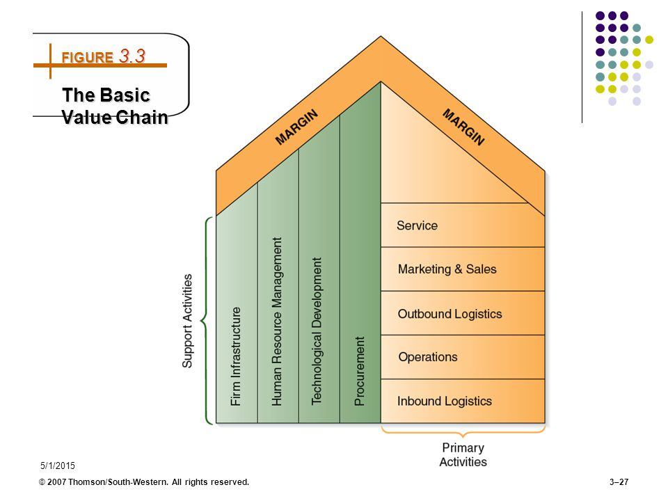 5/1/2015 © 2007 Thomson/South-Western. All rights reserved. 3–27 FIGURE 3.3 The Basic Value Chain