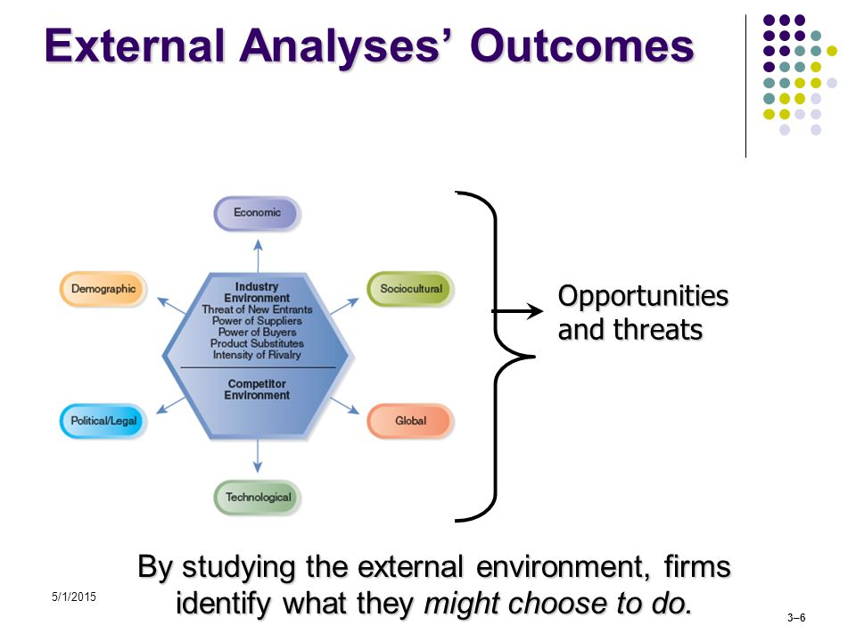 5/1/2015 3–6 External Analyses' Outcomes By studying the external environment, firms identify what they might choose to do.