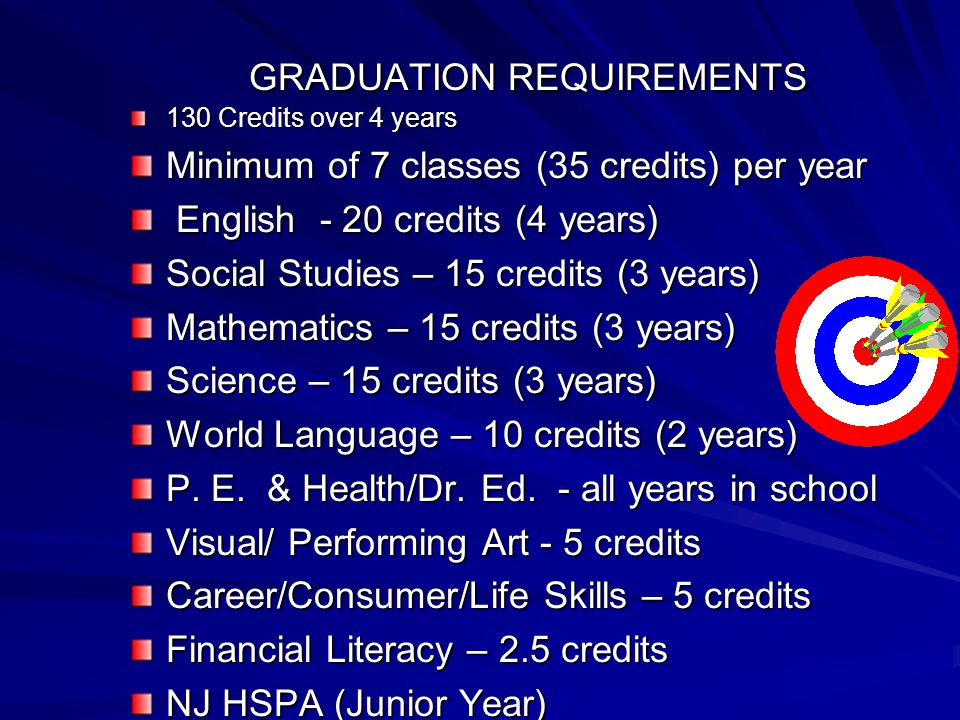 GRADUATION REQUIREMENTS 130 Credits over 4 years Minimum of 7 classes (35 credits) per year English - 20 credits (4 years) English - 20 credits (4 yea