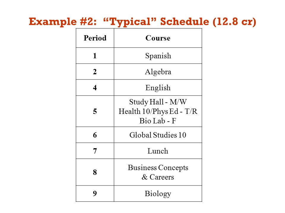 Example #2: Typical Schedule (12.8 cr) PeriodCourse 1Spanish 2Algebra 4English 5 Study Hall - M/W Health 10/Phys Ed - T/R Bio Lab - F 6Global Studies 10 7Lunch 8 Business Concepts & Careers 9Biology
