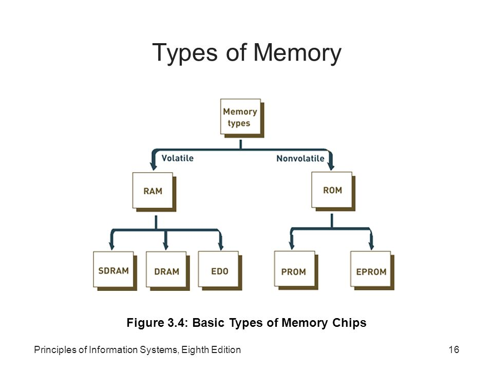 Principles of Information Systems, Eighth Edition16 Types of Memory Figure 3.4: Basic Types of Memory Chips