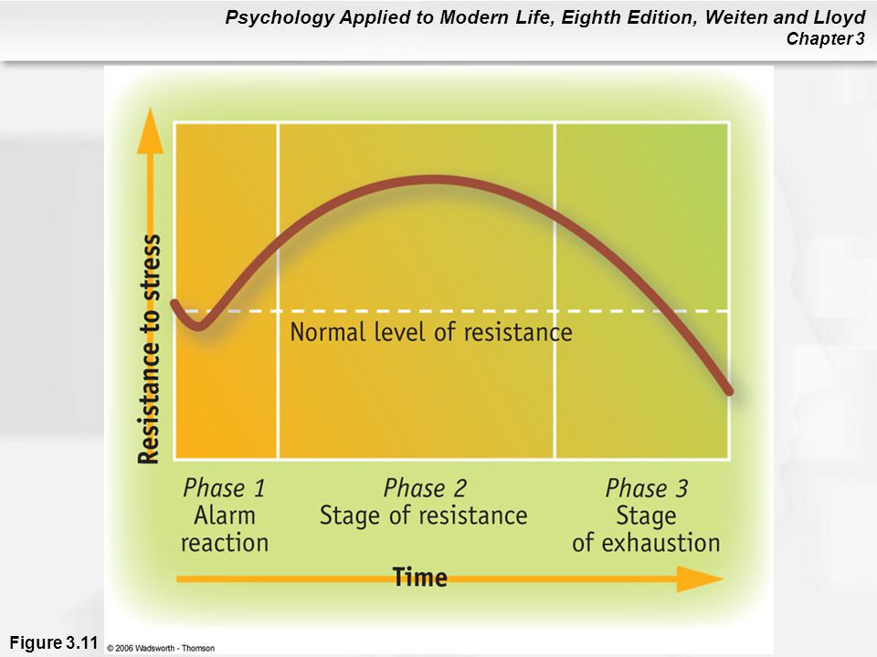 Psychology Applied to Modern Life, Eighth Edition, Weiten and Lloyd Chapter 3 Figure 3.11