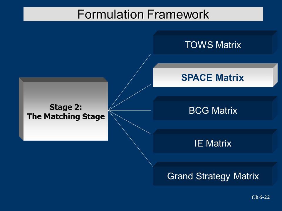 Ch 6-22 Formulation Framework SPACE Matrix Stage 2: The Matching Stage TOWS Matrix BCG Matrix IE Matrix Grand Strategy Matrix