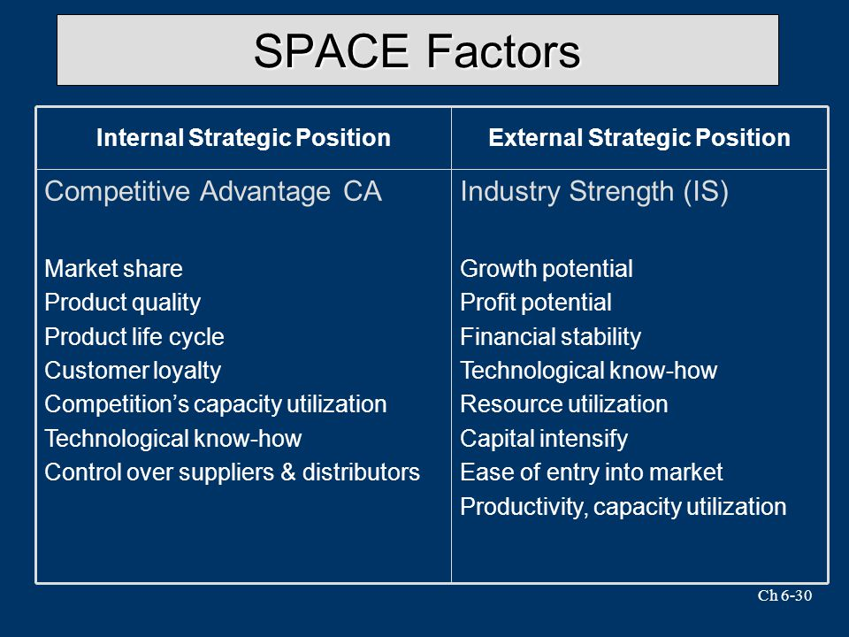 Ch 6-30 SPACE Factors Industry Strength (IS) Growth potential Profit potential Financial stability Technological know-how Resource utilization Capital intensify Ease of entry into market Productivity, capacity utilization Competitive Advantage CA Market share Product quality Product life cycle Customer loyalty Competition's capacity utilization Technological know-how Control over suppliers & distributors External Strategic PositionInternal Strategic Position