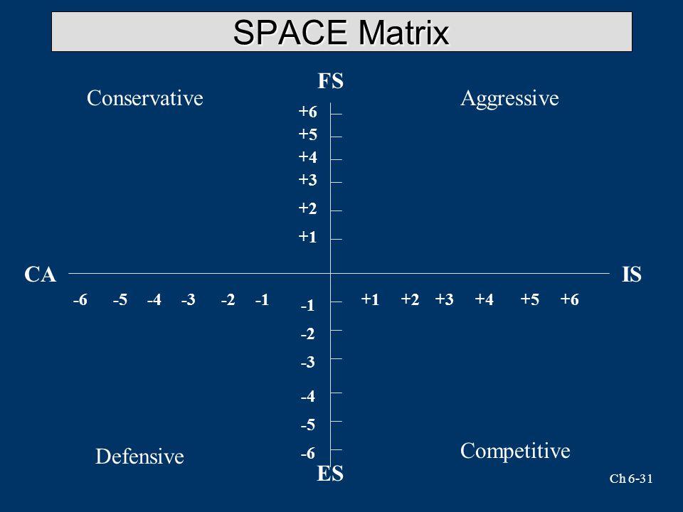 Ch 6-31 SPACE Matrix FS +6 +1 +5 +4 +3 +2 -6 -5 -4 -3 -2 -6-5-4-3-2+1+2+3+4+5+6 ES CAIS ConservativeAggressive Defensive Competitive