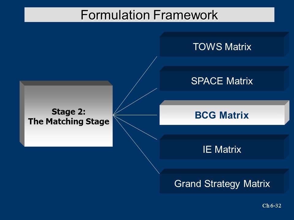 Ch 6-32 Formulation Framework SPACE Matrix Stage 2: The Matching Stage TOWS Matrix BCG Matrix IE Matrix Grand Strategy Matrix