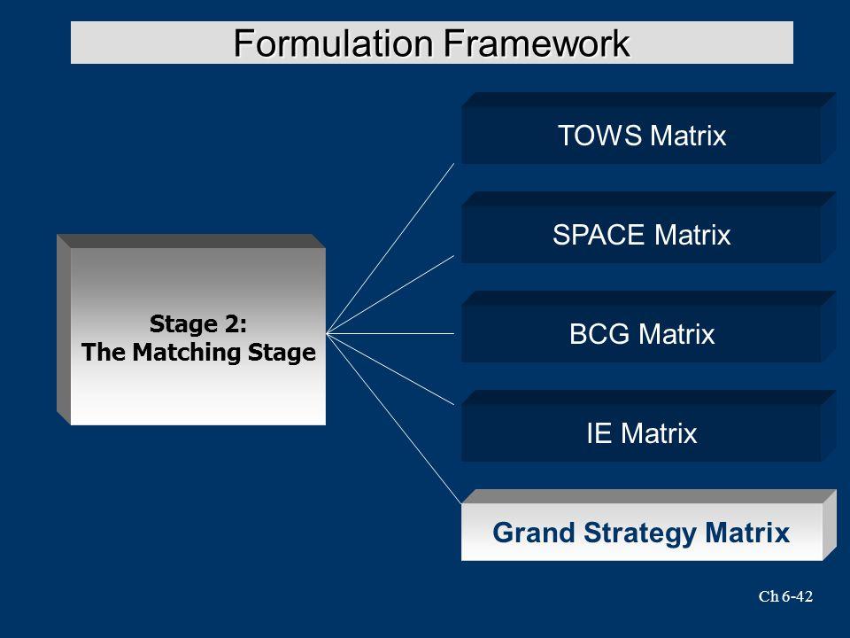 Ch 6-42 Formulation Framework SPACE Matrix Stage 2: The Matching Stage TOWS Matrix BCG Matrix IE Matrix Grand Strategy Matrix