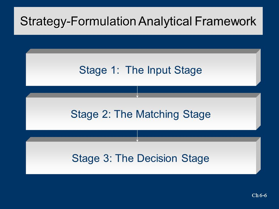 Ch 6-6 Strategy-Formulation Strategy-Formulation Analytical Framework Stage 1: The Input Stage Stage 2: The Matching Stage Stage 3: The Decision Stage