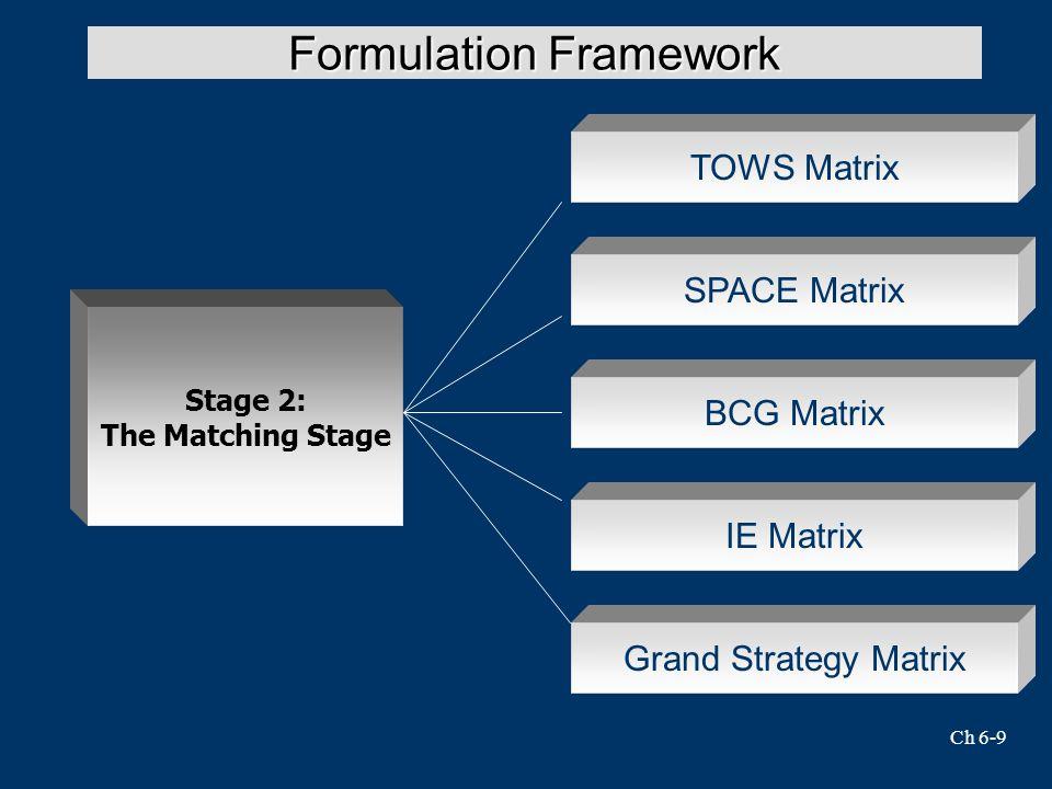 Ch 6-9 Formulation Framework SPACE Matrix Stage 2: The Matching Stage TOWS Matrix BCG Matrix IE Matrix Grand Strategy Matrix