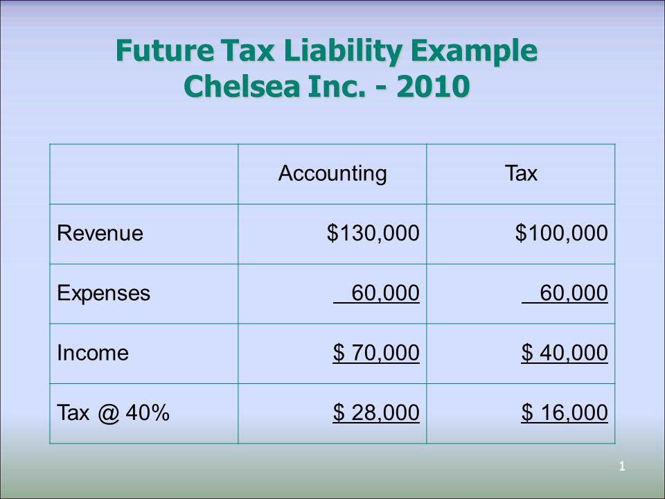 1 Future Tax Liability Example Chelsea Inc.