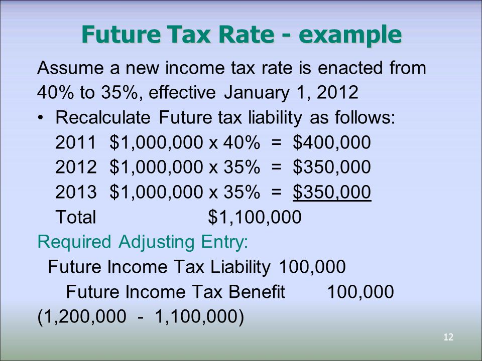 12 Future Tax Rate - example Assume a new income tax rate is enacted from 40% to 35%, effective January 1, 2012 Recalculate Future tax liability as follows: 2011$1,000,000 x 40% = $400,000 2012$1,000,000 x 35% = $350,000 2013$1,000,000 x 35% = $350,000 Total $1,100,000 Required Adjusting Entry: Future Income Tax Liability100,000 Future Income Tax Benefit100,000 (1,200,000 - 1,100,000)