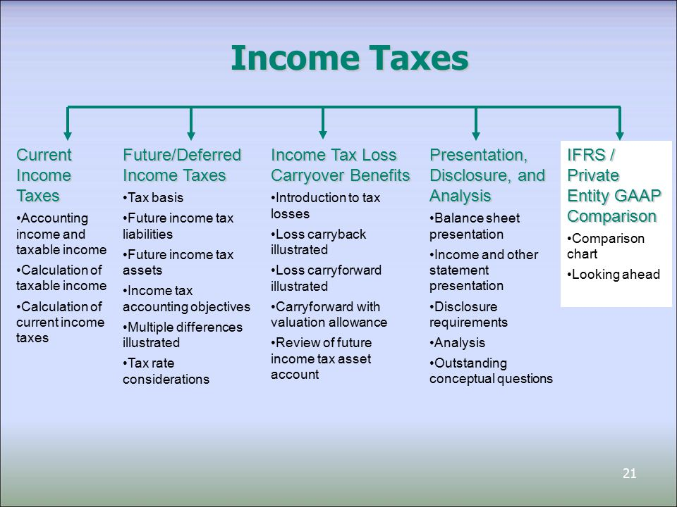 21 Income Taxes Current Income Taxes Accounting income and taxable income Calculation of taxable income Calculation of current income taxes Income Tax Loss Carryover Benefits Introduction to tax losses Loss carryback illustrated Loss carryforward illustrated Carryforward with valuation allowance Review of future income tax asset account Future/Deferred Income Taxes Tax basis Future income tax liabilities Future income tax assets Income tax accounting objectives Multiple differences illustrated Tax rate considerations Presentation, Disclosure, and Analysis Balance sheet presentation Income and other statement presentation Disclosure requirements Analysis Outstanding conceptual questions IFRS / Private Entity GAAP Comparison Comparison chart Looking ahead