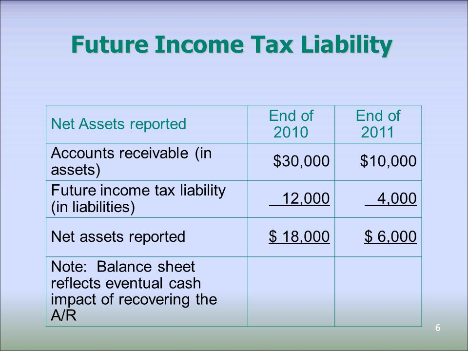 6 Future Income Tax Liability Net Assets reported End of 2010 End of 2011 Accounts receivable (in assets) $30,000$10,000 Future income tax liability (in liabilities) 12,000 4,000 Net assets reported$ 18,000$ 6,000 Note: Balance sheet reflects eventual cash impact of recovering the A/R