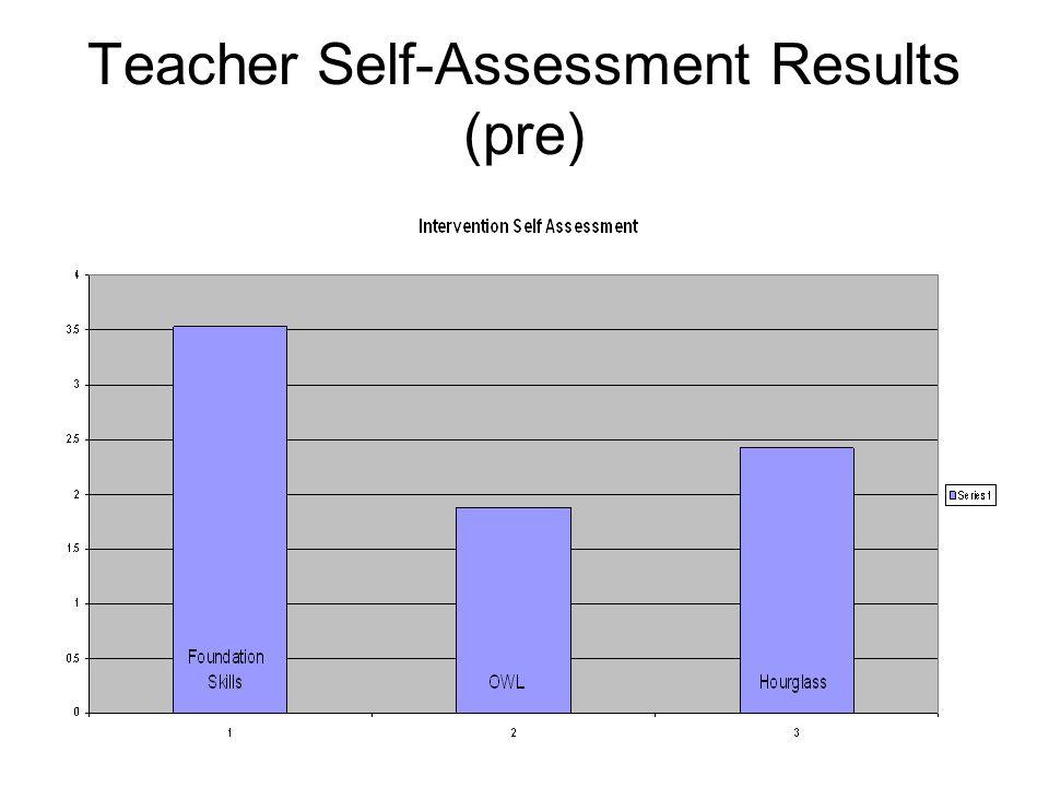 Teacher Self-Assessment Results (pre)