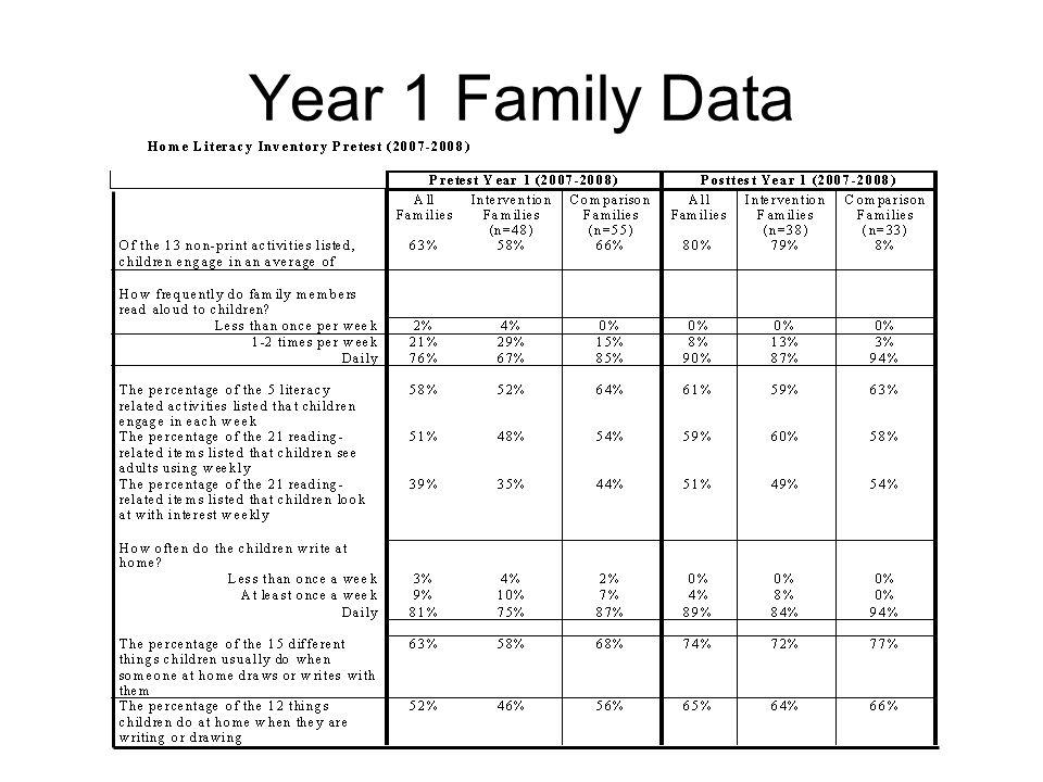 Year 1 Family Data