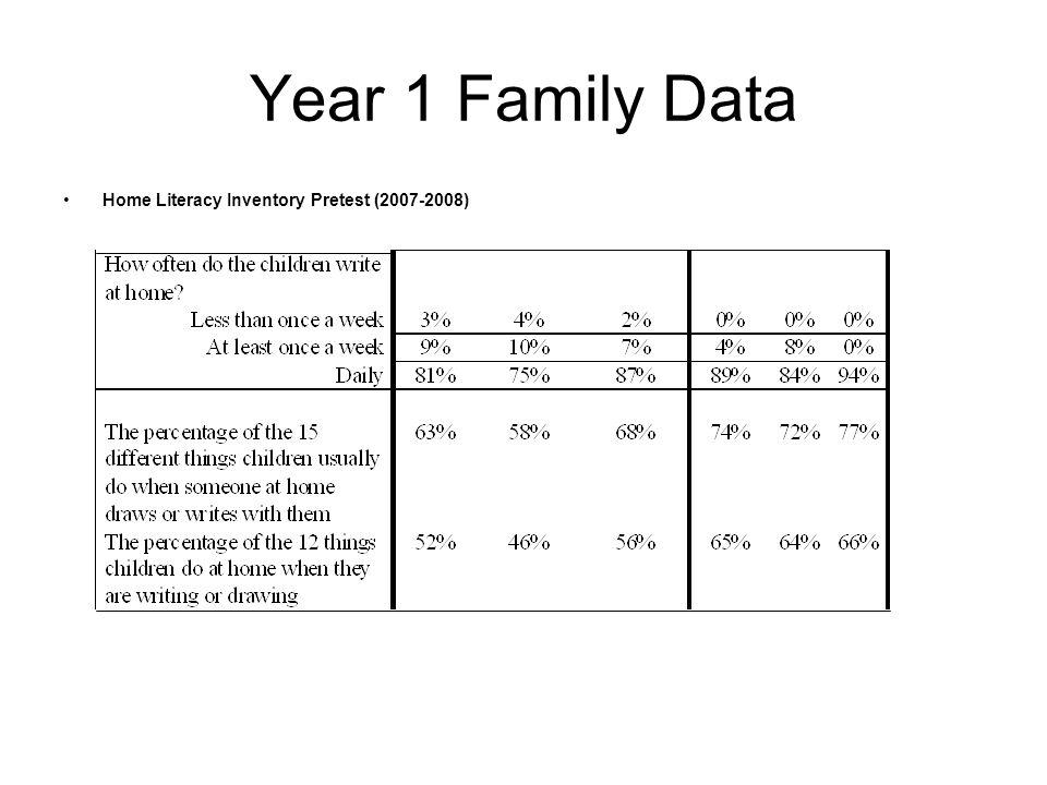 Home Literacy Inventory Pretest (2007-2008)
