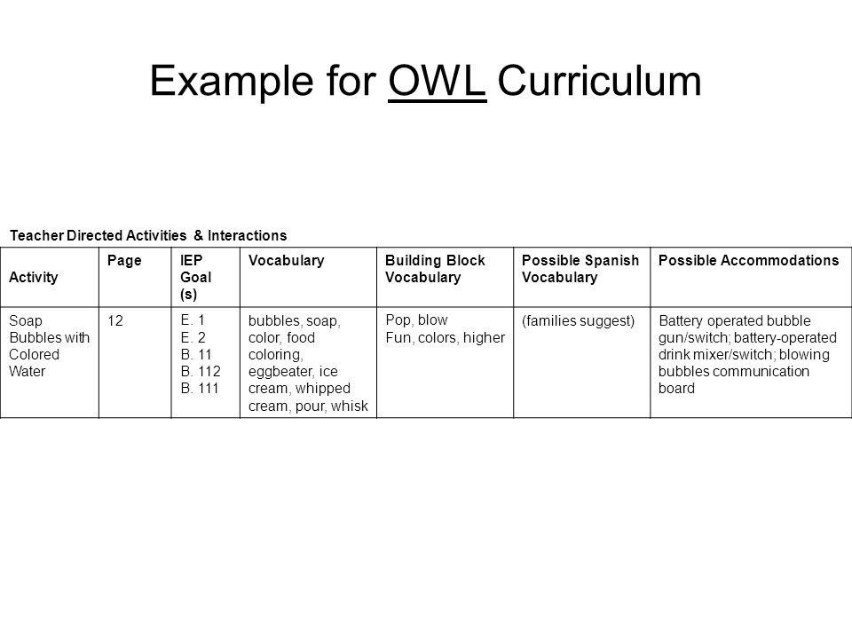Example for OWL Curriculum Teacher Directed Activities & Interactions Activity PageIEP Goal (s) VocabularyBuilding Block Vocabulary Possible Spanish V