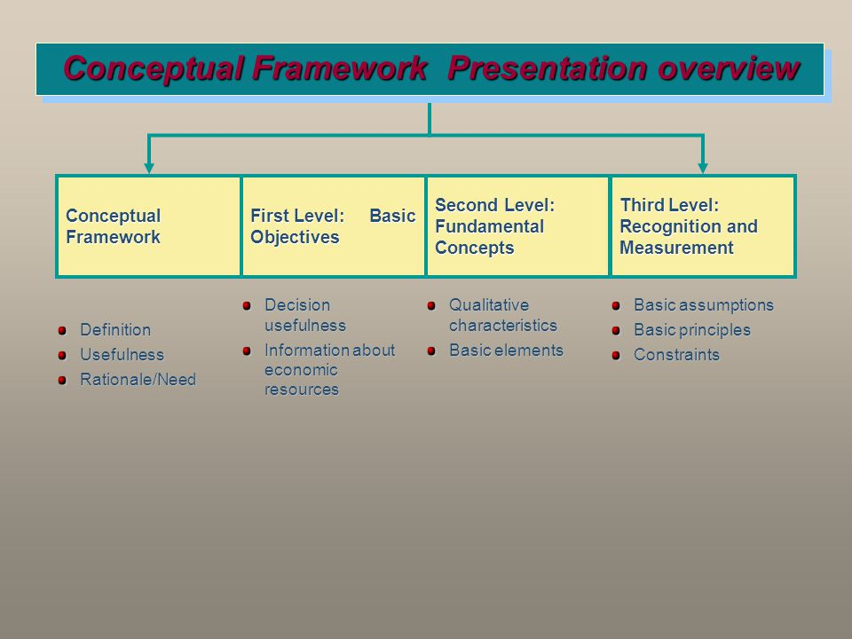 Decision usefulness Information about economic resources Conceptual Framework First Level: Basic Objectives Second Level: Fundamental Concepts Third L