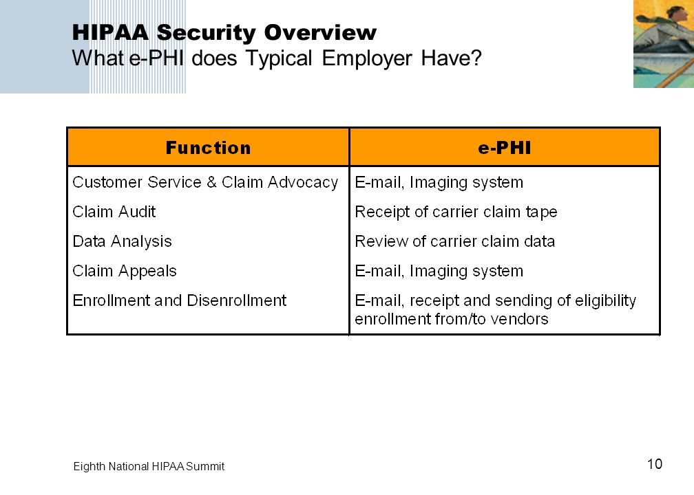 10 Eighth National HIPAA Summit HIPAA Security Overview What e-PHI does Typical Employer Have?