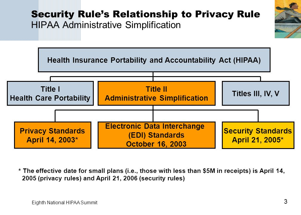 3 Eighth National HIPAA Summit Security Rule's Relationship to Privacy Rule HIPAA Administrative Simplification Health Insurance Portability and Accountability Act (HIPAA) Title I Health Care Portability Title II Administrative Simplification Titles III, IV, V Privacy Standards April 14, 2003* Electronic Data Interchange (EDI) Standards October 16, 2003 Security Standards April 21, 2005* * The effective date for small plans (i.e., those with less than $5M in receipts) is April 14, 2005 (privacy rules) and April 21, 2006 (security rules)