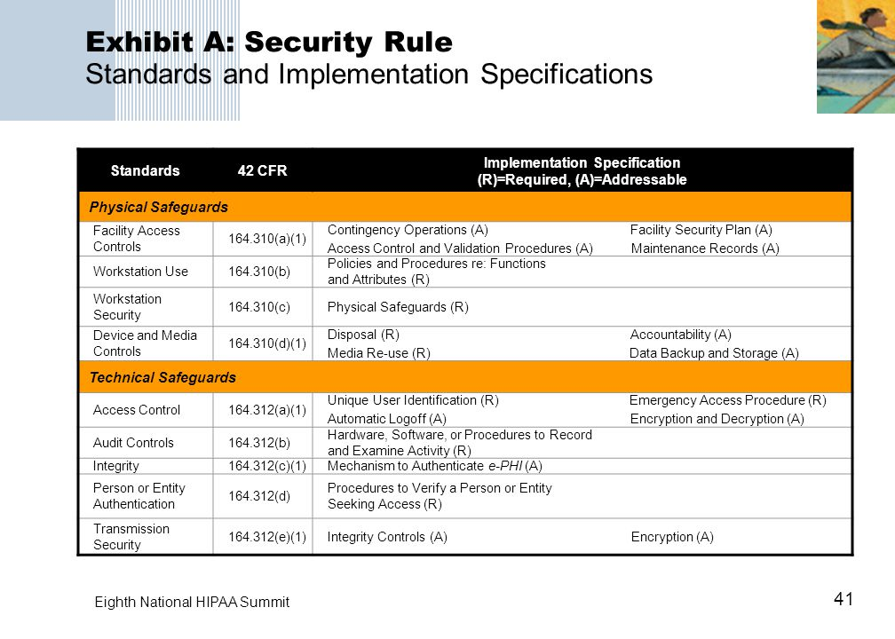 41 Eighth National HIPAA Summit Exhibit A: Security Rule Standards and Implementation Specifications Standards42 CFR Implementation Specification (R)=Required, (A)=Addressable Physical Safeguards Facility Access Controls 164.310(a)(1) Contingency Operations (A) Facility Security Plan (A) Access Control and Validation Procedures (A) Maintenance Records (A) Workstation Use164.310(b) Policies and Procedures re: Functions and Attributes (R) Workstation Security 164.310(c)Physical Safeguards (R) Device and Media Controls 164.310(d)(1) Disposal (R) Accountability (A) Media Re-use (R) Data Backup and Storage (A) Technical Safeguards Access Control164.312(a)(1) Unique User Identification (R) Emergency Access Procedure (R) Automatic Logoff (A) Encryption and Decryption (A) Audit Controls164.312(b) Hardware, Software, or Procedures to Record and Examine Activity (R) Integrity164.312(c)(1)Mechanism to Authenticate e-PHI (A) Person or Entity Authentication 164.312(d) Procedures to Verify a Person or Entity Seeking Access (R) Transmission Security 164.312(e)(1)Integrity Controls (A) Encryption (A)