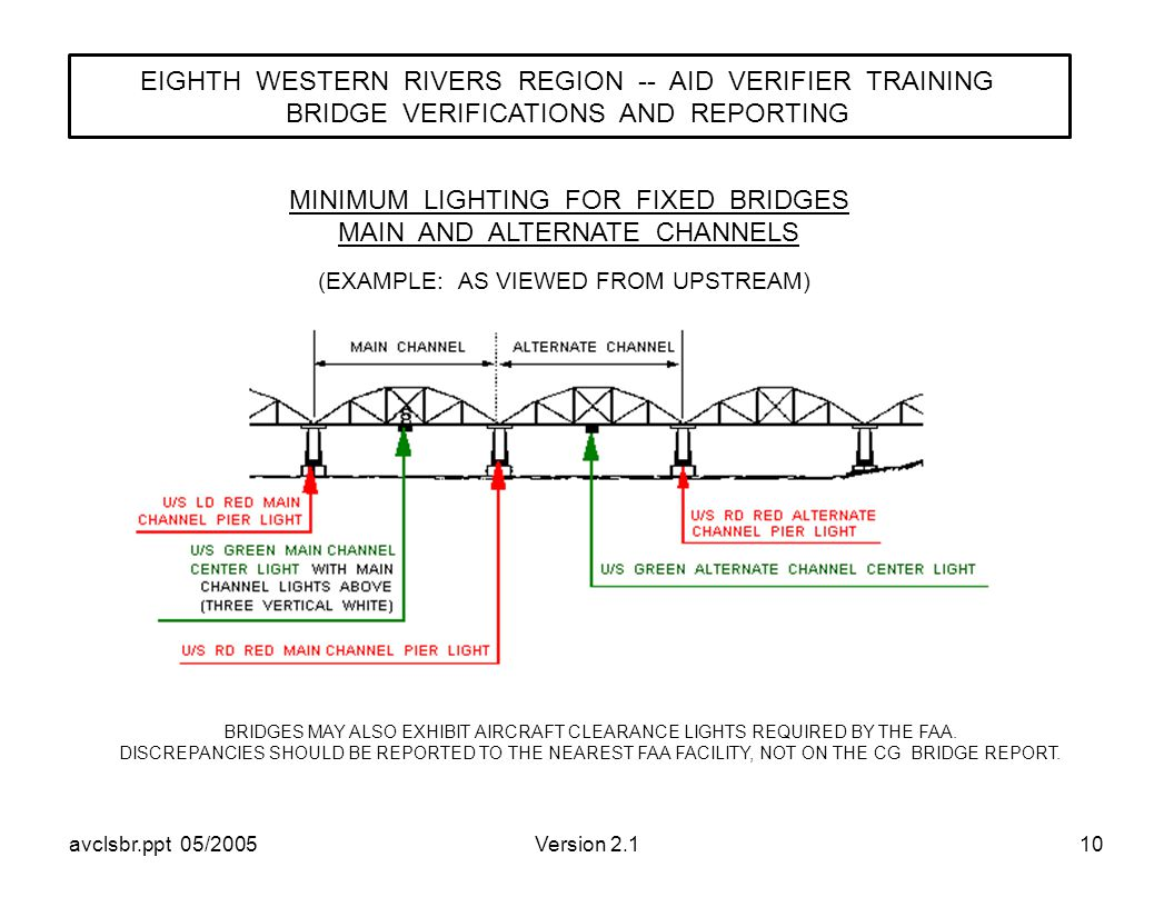 avclsbr.ppt 05/2005Version 2.110 (EXAMPLE: AS VIEWED FROM UPSTREAM) MINIMUM LIGHTING FOR FIXED BRIDGES MAIN AND ALTERNATE CHANNELS EIGHTH WESTERN RIVERS REGION -- AID VERIFIER TRAINING BRIDGE VERIFICATIONS AND REPORTING BRIDGES MAY ALSO EXHIBIT AIRCRAFT CLEARANCE LIGHTS REQUIRED BY THE FAA.