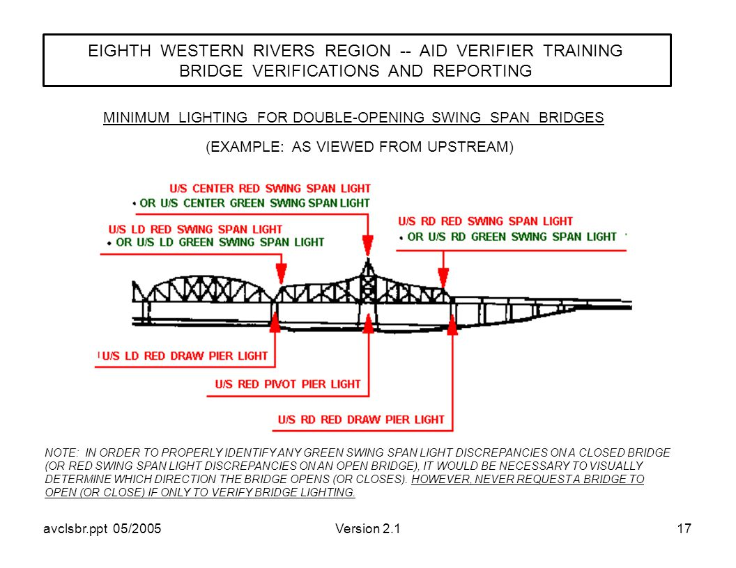 avclsbr.ppt 05/2005Version 2.117 MINIMUM LIGHTING FOR DOUBLE-OPENING SWING SPAN BRIDGES EIGHTH WESTERN RIVERS REGION -- AID VERIFIER TRAINING BRIDGE VERIFICATIONS AND REPORTING (EXAMPLE: AS VIEWED FROM UPSTREAM) NOTE: IN ORDER TO PROPERLY IDENTIFY ANY GREEN SWING SPAN LIGHT DISCREPANCIES ON A CLOSED BRIDGE (OR RED SWING SPAN LIGHT DISCREPANCIES ON AN OPEN BRIDGE), IT WOULD BE NECESSARY TO VISUALLY DETERMINE WHICH DIRECTION THE BRIDGE OPENS (OR CLOSES).