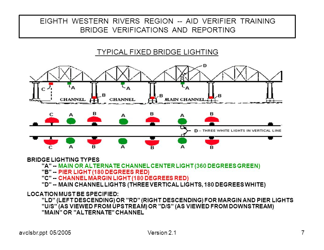 avclsbr.ppt 05/2005Version 2.17 BRIDGE LIGHTING TYPES A -- MAIN OR ALTERNATE CHANNEL CENTER LIGHT (360 DEGREES GREEN) B -- PIER LIGHT (180 DEGREES RED) C -- CHANNEL MARGIN LIGHT (180 DEGREES RED) D -- MAIN CHANNEL LIGHTS (THREE VERTICAL LIGHTS, 180 DEGREES WHITE) LOCATION MUST BE SPECIFIED: LD (LEFT DESCENDING) OR RD (RIGHT DESCENDING) FOR MARGIN AND PIER LIGHTS U/S (AS VIEWED FROM UPSTREAM) OR D/S (AS VIEWED FROM DOWNSTREAM) MAIN OR ALTERNATE CHANNEL EIGHTH WESTERN RIVERS REGION -- AID VERIFIER TRAINING BRIDGE VERIFICATIONS AND REPORTING TYPICAL FIXED BRIDGE LIGHTING