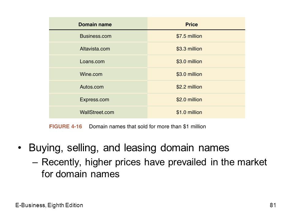 Buying, selling, and leasing domain names –Recently, higher prices have prevailed in the market for domain names E-Business, Eighth Edition81