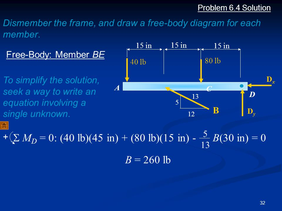 32 Problem 6.4 Solution Dismember the frame, and draw a free-body diagram for each member. B 5 12 13 Free-Body: Member BE A C D 15 in 80 lb 40 lb DxDx