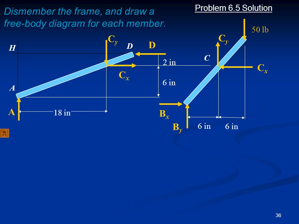 36 Problem 6.5 Solution Dismember the frame, and draw a free-body diagram for each member. A C 6 in 50 lb 6 in 2 in 18 in A D D CxCx CyCy H CxCx CyCy