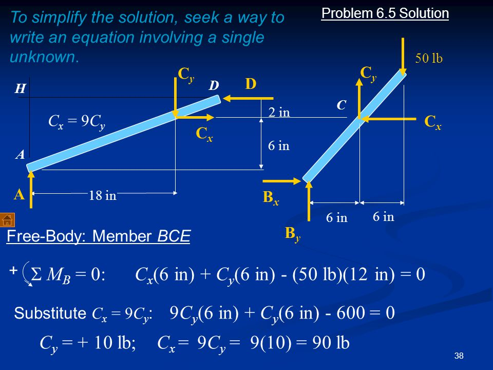 38 Problem 6.5 Solution + A C 6 in 50 lb 6 in 2 in 18 in A D D CxCx CyCy H CxCx CyCy BxBx ByBy 6 in To simplify the solution, seek a way to write an e