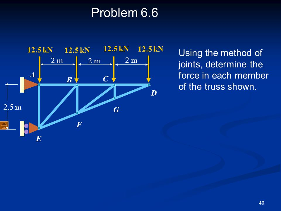 40 Problem 6.6 Using the method of joints, determine the force in each member of the truss shown. A B C D E F G 2 m 12.5 kN 2.5 m 2 m 12.5 kN