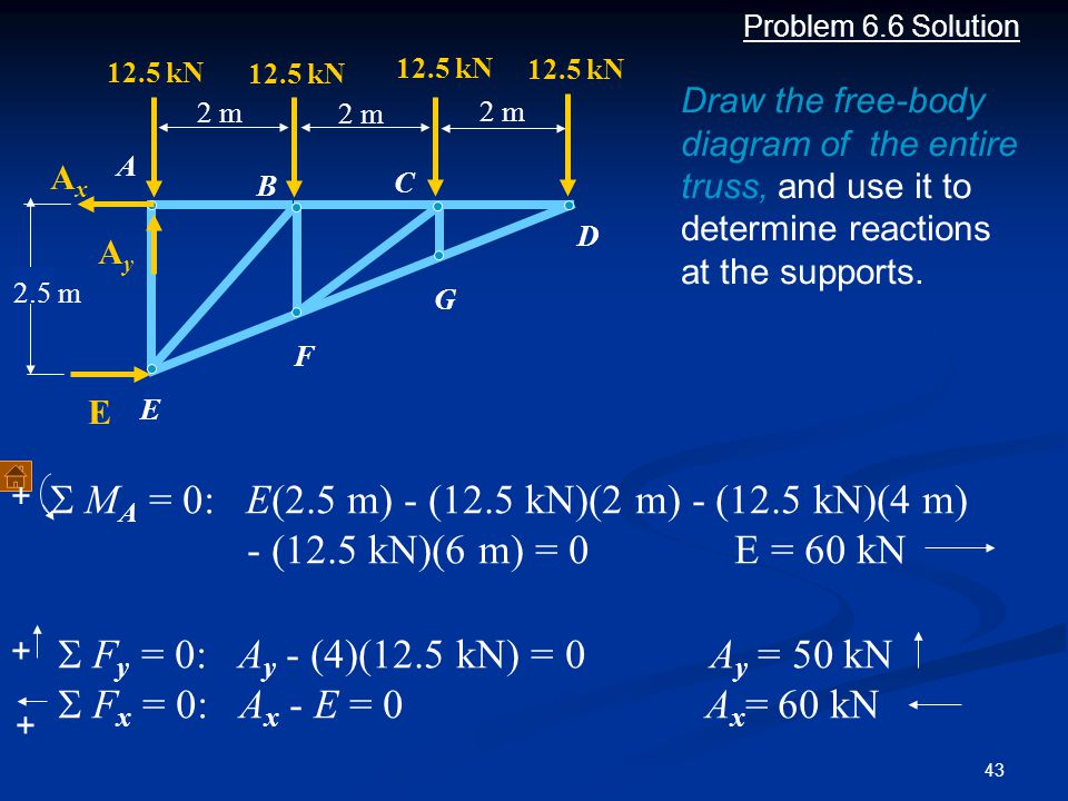 43 + Problem 6.6 Solution Draw the free-body diagram of the entire truss, and use it to determine reactions at the supports. A B C D E F G 2 m 12.5 kN