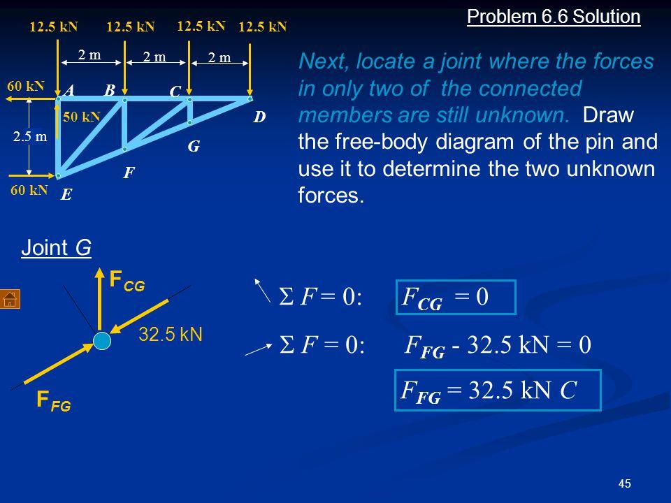 45 Problem 6.6 Solution A B C D F G 2 m 12.5 kN 2 m 12.5 kN 2.5 m E 60 kN 50 kN F CG F FG  F = 0: F FG - 32.5 kN = 0 F FG = 32.5 kN C Joint G Next,
