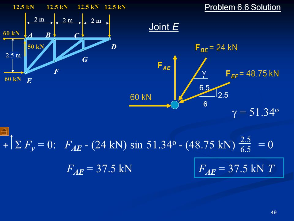 49 Problem 6.6 Solution  F y = 0: F AE - (24 kN) sin 51.34 o - (48.75 kN) = 0 Joint E  A B C D F G 2 m 12.5 kN 2 m 12.5 kN 2.5 m E 60 kN 50 kN + F