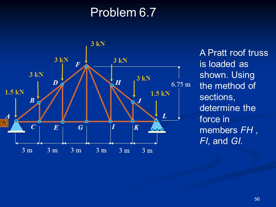 50 Problem 6.7 A Pratt roof truss is loaded as shown. Using the method of sections, determine the force in members FH, FI, and GI. D E F G 1.5 kN 3 m