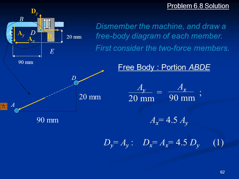 62 Problem 6.8 Solution 90 mm 20 mm Dismember the machine, and draw a free-body diagram of each member. First consider the two-force members. AxAx AyA