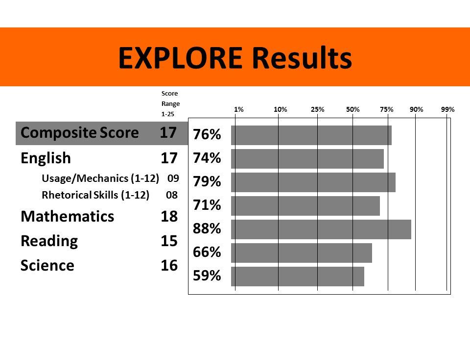 EXPLORE Results Composite Score17 English 17 Usage/Mechanics (1-12) 09 Rhetorical Skills (1-12) 08 Mathematics 18 Reading 15 Science 16 76% 74% 79% 71% 88% 66% 59% Score Range 1-25 1% 10% 25% 50% 75% 90% 99%