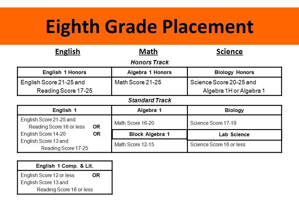 Eighth Grade Placement English Math Science Honors Track English 1 HonorsAlgebra 1 HonorsBiology Honors English Score 21-25 and Reading Score 17-25 Ma