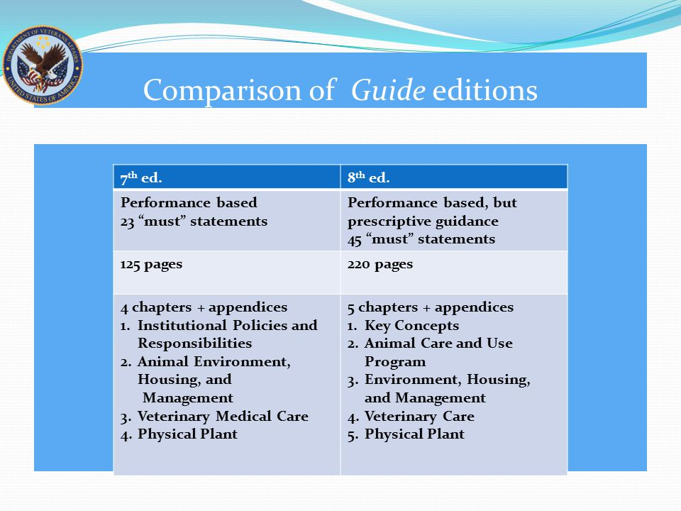 New Topics in the Guide 8 th ed.