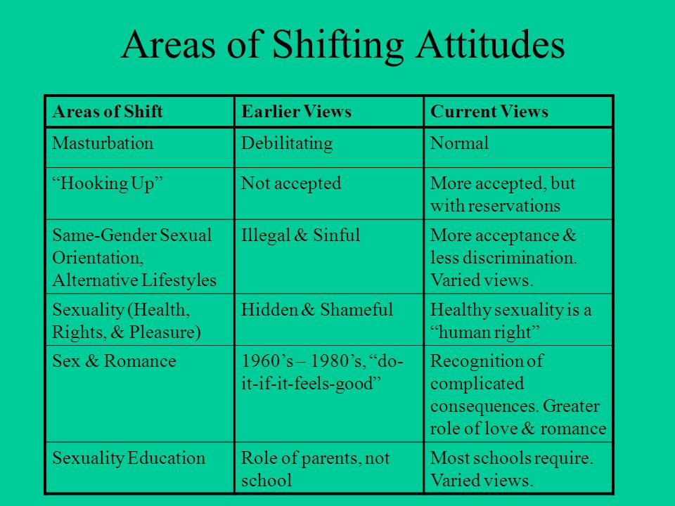 "Areas of Shifting Attitudes Areas of ShiftEarlier ViewsCurrent Views MasturbationDebilitatingNormal ""Hooking Up""Not acceptedMore accepted, but with re"