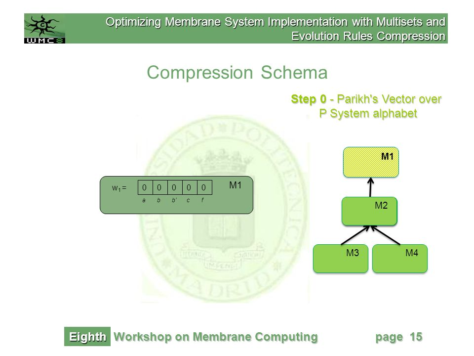 Optimizing Membrane System Implementation with Multisets and Evolution Rules Compression Workshop on Membrane Computing Eighth page 15 Compression Schema Step 0 - Parikh s Vector over P System alphabet M1 M2 M4M3 M2 M1 b' 0w 1 =0000 abcf M1