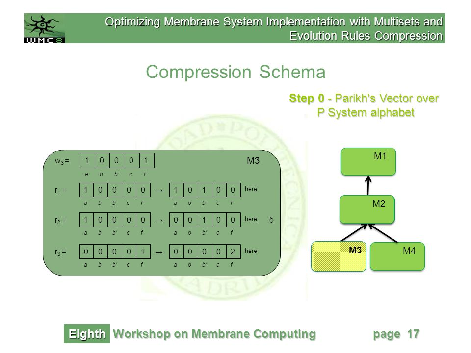 Optimizing Membrane System Implementation with Multisets and Evolution Rules Compression Workshop on Membrane Computing Eighth page 17 Compression Schema Step 0 - Parikh s Vector over P System alphabet M1 M2 M4M3 M2 M3