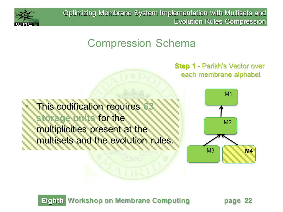 Optimizing Membrane System Implementation with Multisets and Evolution Rules Compression Workshop on Membrane Computing Eighth page 22 Step 1 - Parikh s Vector over each membrane alphabet Compression Schema M1 M2 M4M3 M2 M4 w 4 =0 c M4 This codification requires 63 storage units for the multiplicities present at the multisets and the evolution rules.
