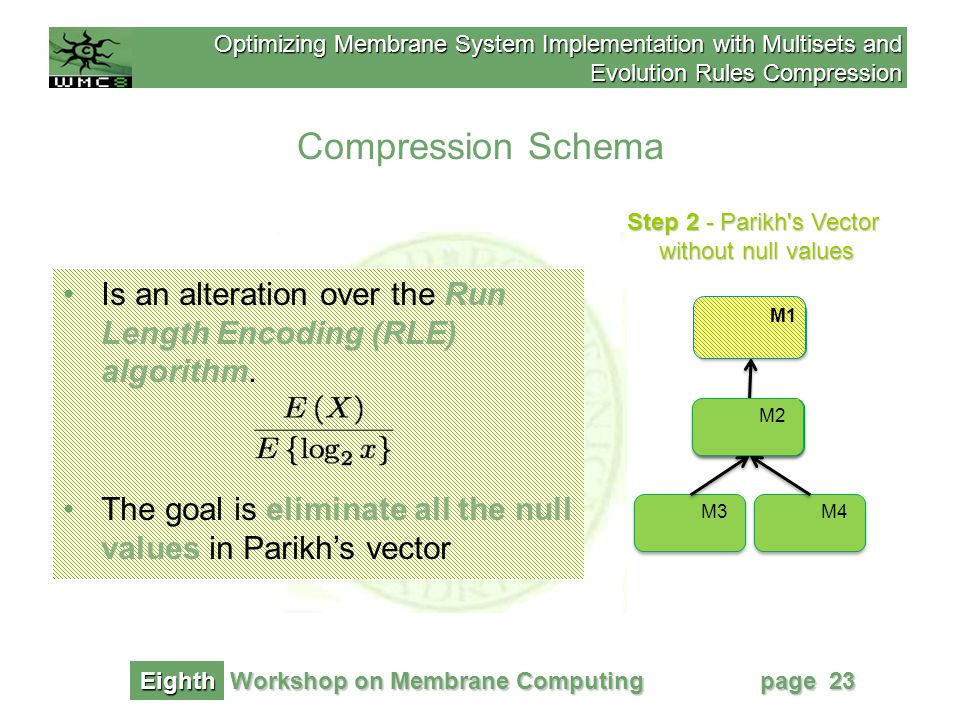 Optimizing Membrane System Implementation with Multisets and Evolution Rules Compression Workshop on Membrane Computing Eighth page 23 Step 2 - Parikh s Vector without null values Compression Schema M1 M2 M4M3 M2 M1 b' 0w 1 =000 abf M1 Is an alteration over the Run Length Encoding (RLE) algorithm.